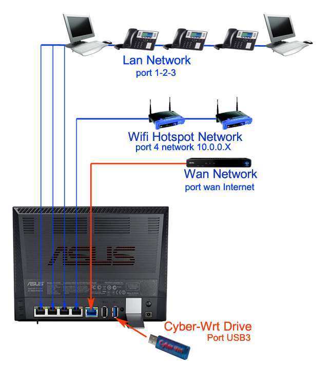 cyber-wrt network schematic
